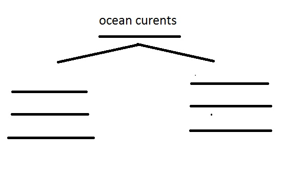 ocean current and global weather essay Even as global ocean temperatures rise to their highest levels in  slowing  ocean circulation currents and sending weather patterns into a.