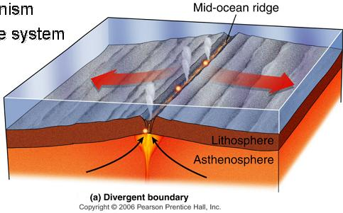 2) Theory Of Platectonics 3) Ocean Floor Spreading Or Sea 4) Convection  Currents 5) Pangaea 6) Divergent Boundary 7) Convergent Boundary